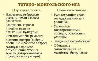 Нюансы влияния татаро-монгольского ига на древнюю русь