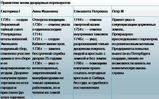 От екатерины i до петра iii: хронология событий
