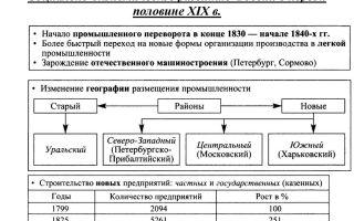 Социально-экономические изменения в казахстане в первой половине 19 в.