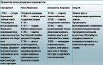 Внутренняя политика россии в эпоху дворцовых переворотов