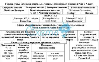 Государственная непрочность и международное положение киевской руси