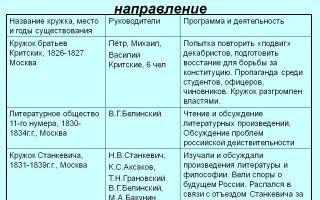 Развитие мелкого товарного производства и организация мануфактур