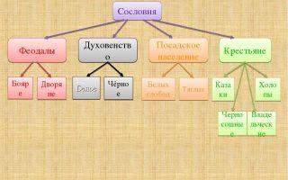 Сословия в россии в xvii веке