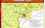Первый этап крестьянской войны под предводительством емельяна пугачева