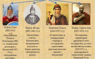 Князь олег – первый правитель киевской руси