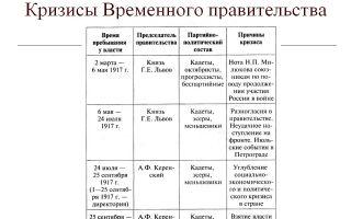 Состав временного правительства в 1917 году