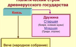 Политический строй древнерусского государства