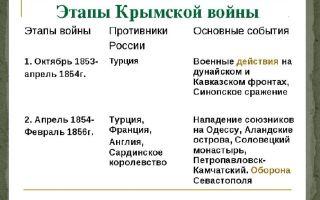 Первый период крымской войны