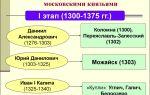 Процесс собирания русских земель в конце xiii-xx века