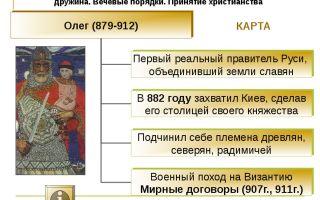 Вклад первых правителей в христианизацию руси