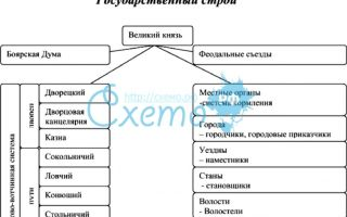 Общественный строй населения в период образования централизованного русского государства.