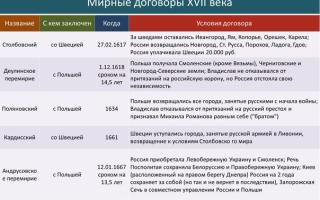 Россия в условиях мировой войны и общенационального кризиса