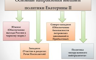 Основные направления внешней политики екатерины ii