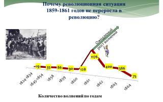Замысел создания революционной организации в 1859 — 1861 гг.
