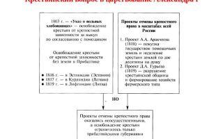 Крестьянский вопрос в период правления александра i