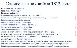 Отечественная война 1812 г. минимум для егэ