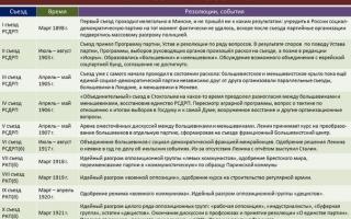 Тактика большевиков в революции. 3 съезд рсдрп
