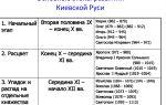 Важнейшие вехи развития культуры киевской руси