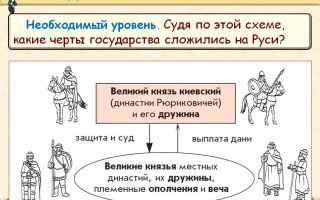 Откуда пошла русская земля?