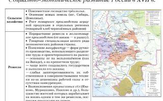 Социально-экономическое развитие россии в xvi веке