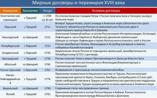 Мирные договоры и перемирия конца xvii—xviii веков