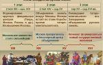 Объединение русских земель в xiv-xv веках