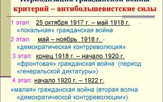 Хронология и периодизация событий гражданской войны