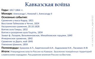 Кавказская война. минимум для егэ