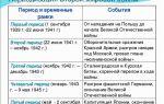 Смерть пушкина потрясла всю мыслящую россию