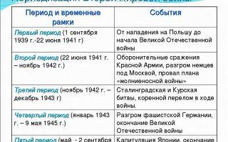 Периодизация основных событий первой мировой войны