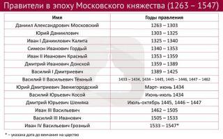 Правители московского княжества