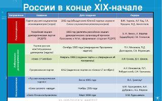 Аграрный вопрос и позиции партий в годы первой русской революции