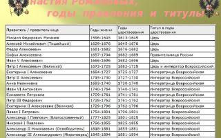 Династия романовых (хронологическая таблица)