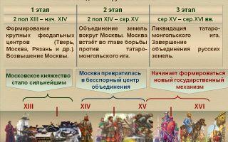 Начало объединения русских земель