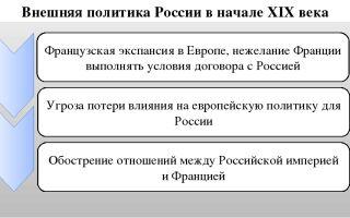 Внешняя политика россии в начале xix века