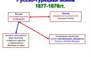Русско-турецкая война 1877 — 1878 гг.