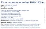 Русско-шведская война 1808-1809 гг. минимум для егэ
