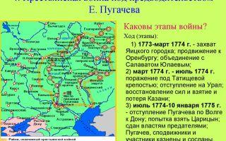 Расцвет дворянской империи. восстание емельяна пугачева.