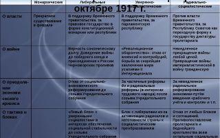 Политические партии россии в 1917 г.