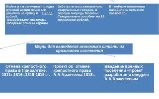 Положение в россии после отечественной войны 1812 года