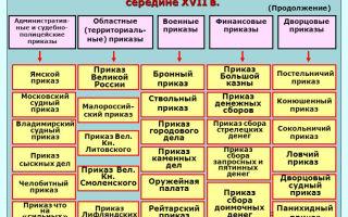 Система государственного управления. приказы