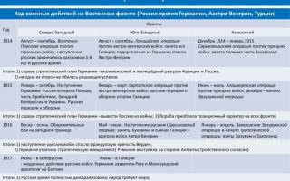 Участие россии в мировой войне – таблица