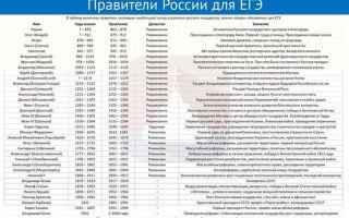 Хронологический ряд всех правителей россии