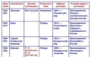 Войны россии в xix — начале xx века