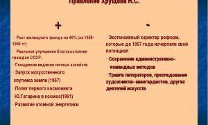 Плюсы и минусы реформ никиты сергеевича хрущева