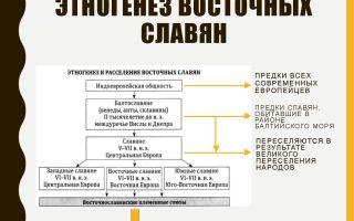 Этногенез восточных славян и становление государственности