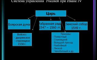 Политический строй россии от ивана iii до ивана iv