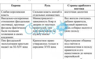 Этапы истории культуры русского средневековья. характерные черты российского развитого феодализма