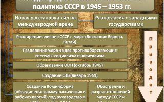 Международная обстановка в мире в 1945 — 1953 гг. холодная война