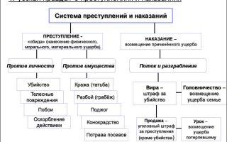 Преступление и наказание по русской правде